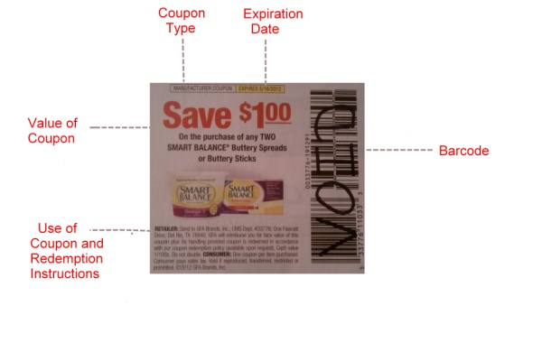 Understand your Coupons
